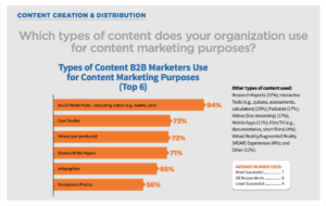 Type of content B2B marketers use